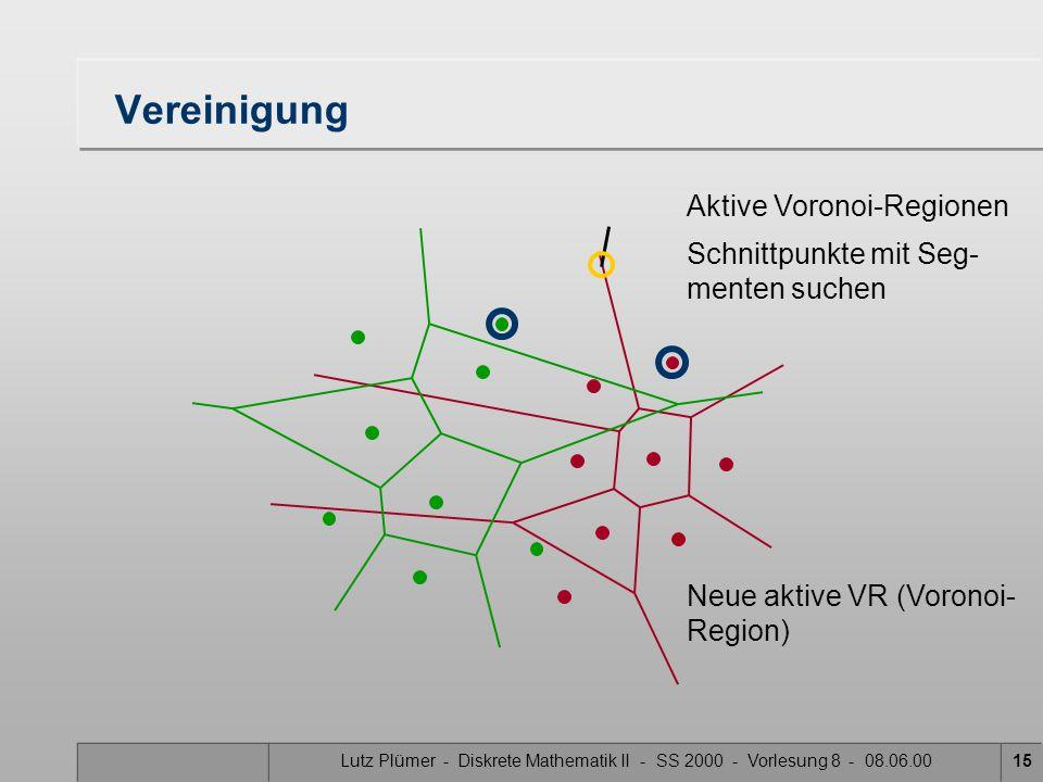 Lutz Plümer - Diskrete Mathematik II - SS 2000 - Vorlesung 8 - 08.06.0014 Vereinigung Aktive Voronoi-Regionen Schnittpunkte mit Seg- menten suchen