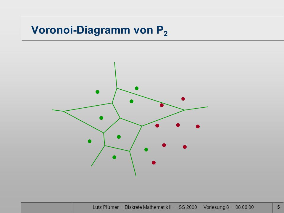 Lutz Plümer - Diskrete Mathematik II - SS 2000 - Vorlesung 8 - 08.06.0015 Vereinigung Aktive Voronoi-Regionen Schnittpunkte mit Seg- menten suchen Neue aktive VR (Voronoi- Region)