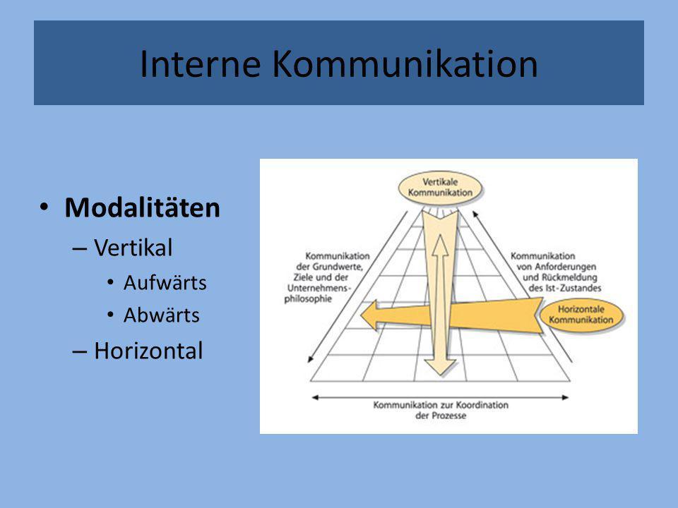 Modalitäten – Vertikal Aufwärts Abwärts – Horizontal Interne Kommunikation