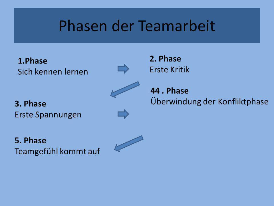 Phasen der Teamarbeit 1.Phase Sich kennen lernen 2. Phase Erste Kritik 3. Phase Erste Spannungen 5. Phase Teamgefühl kommt auf 44. Phase Überwindung d