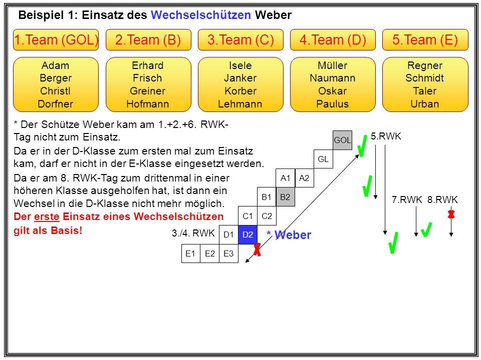 Beispiel 2: Wechselnder Einsatz des Stammschützen Korber Erhard Frisch Greiner Hofmann Adam Berger Christl Dorfner Müller Naumann Oskar Paulus Isele Janker * Korber Lehmann Regner Schmidt Taler Urban 2.Team (B2)1.Team (GOL)4.Team (D1)3.Team (C1)5.Team (E1) E3 D2 C2 B2 A2 GL GOL 1.RWK 3.RWK 4.RWK * ab 5.