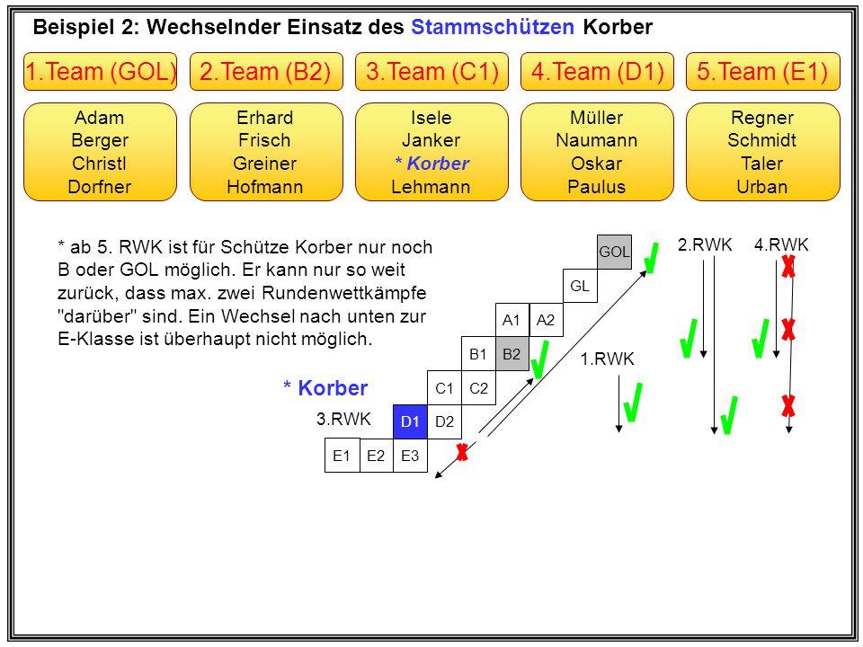 Beispiel 3: Einsatz des Wechselschützen Vogel Erhard Frisch Greiner Hofmann Adam Berger Christl Dorfner Müller Naumann Oskar Paulus Isele Janker Korber Lehmann Regner Schmidt Taler Urban 2.Team (B)1.Team (GOL)4.Team (D1)3.Team (C)5.Team (D2) E3 D2 C2 B2 A2 GL GOL 3.RWK 1.RWK * Vogel 2.RWK * Da der Wechselschütze Vogel zum ersten mal in der D1 zum Einsatz kommt, ist für ihn ein Einsatz in der D2 nicht möglich.