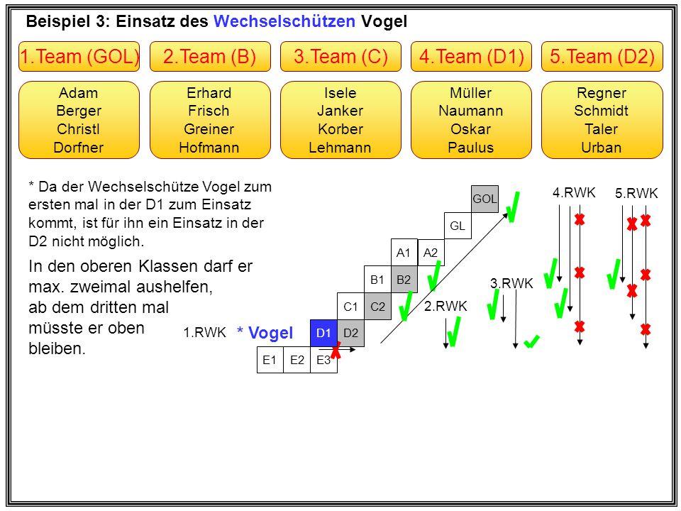 Beispiel 4: Einsatz des Stammschützen Adam Erhard Frisch Greiner Hofmann * Adam Berger Christl Dorfner Müller Naumann Oskar Paulus Isele Janker Korber Lehmann Regner Schmidt Taler Urban 2.Team (B2)1.Team (GOL)4.Team (D)3.Team (C)5.Team (E) E3 D2 C2 B2 A2 GL GOL * Adam * Der Stammschütze Adam kam am 1.+2.+3.+4.