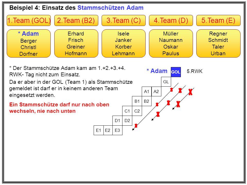 Beispiel 4: Einsatz des Stammschützen Adam Erhard Frisch Greiner Hofmann * Adam Berger Christl Dorfner Müller Naumann Oskar Paulus Isele Janker Korber
