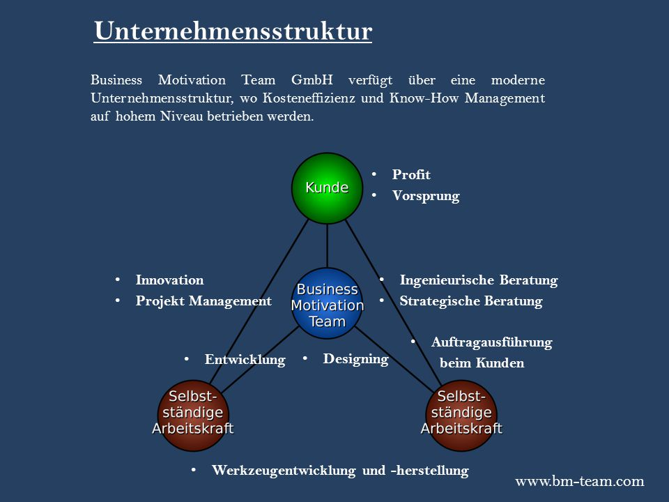 www.bm-team.com Unternehmensstruktur Designing Entwicklung Werkzeugentwicklung und -herstellung Ingenieurische Beratung Strategische Beratung Innovati