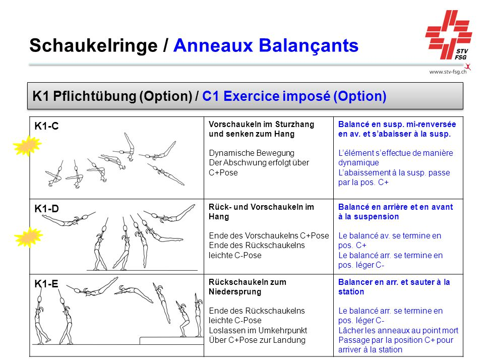 K1-C Vorschaukeln im Sturzhang und senken zum Hang Dynamische Bewegung Der Abschwung erfolgt über C+Pose Balancé en susp. mi-renversée en av. et s'aba