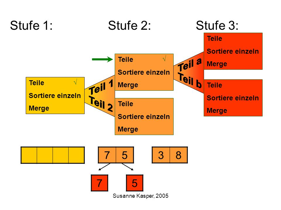 Susanne Kasper, 2005 Stufe 1: Stufe 2: Stufe 3: Teile Sortiere einzeln Merge 7538 Teile Sortiere einzeln Merge Teile Sortiere einzeln Merge 75 Teile Sortiere einzeln Merge Teile Sortiere einzeln Merge √ √