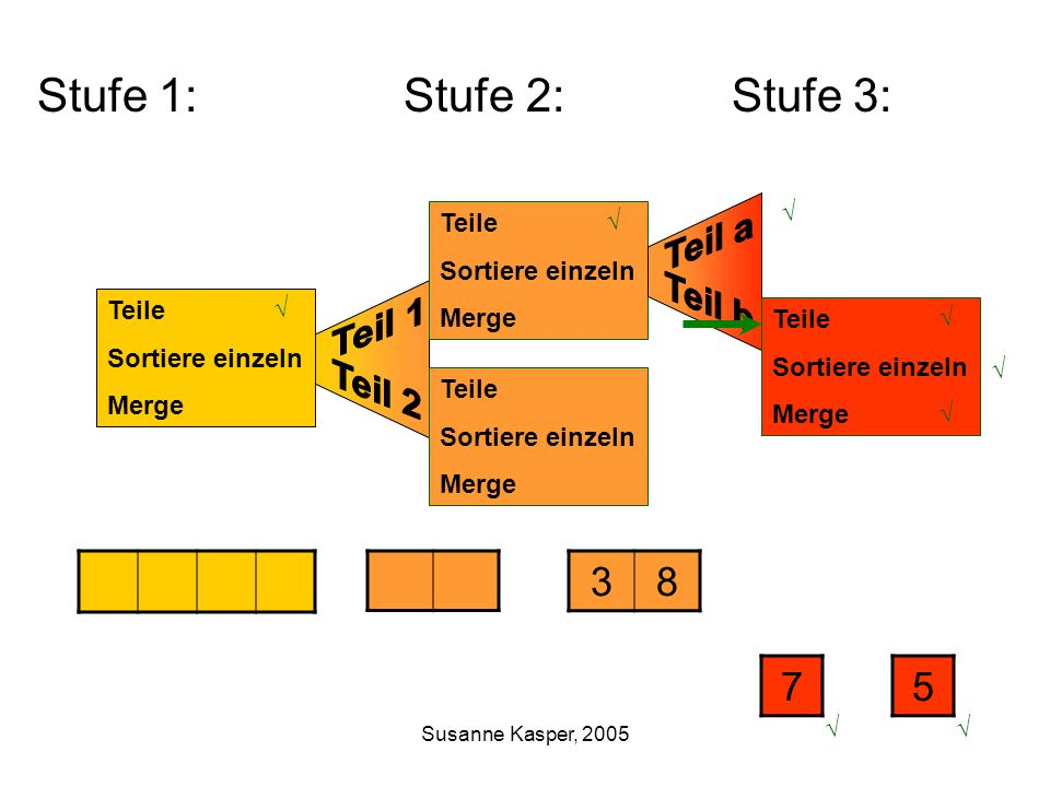 Susanne Kasper, 2005 Teile Sortiere einzeln Merge Teile Sortiere einzeln Merge Stufe 1: Stufe 2: Stufe 3: Teile Sortiere einzeln Merge 38 Teile Sortiere einzeln Merge 75 √ √ √ √ √ √ √ √
