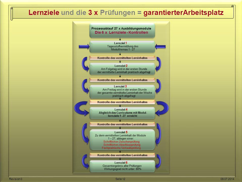 Lernziele und die 3 x Prüfungen = garantierterArbeitsplatz Revision 0 Seite 12 09.07.2014