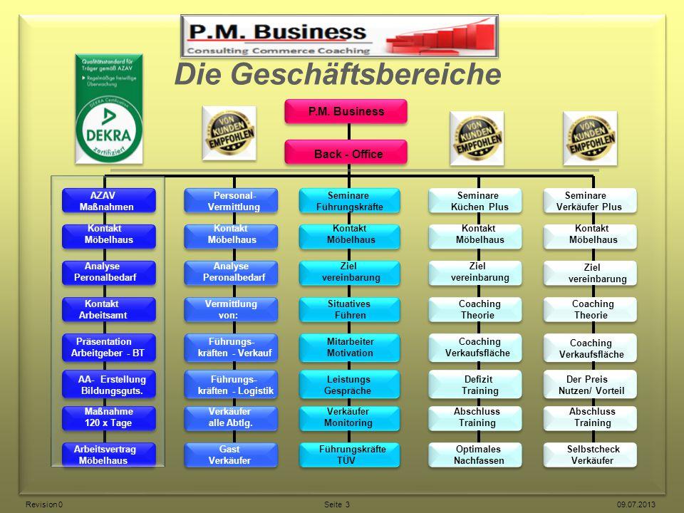 Die Geschäftsbereiche P.M. Business Back - Office AZAV Maßnahmen Personal- Vermittlung Seminare Führungskräfte Seminare Küchen Plus Seminare Verkäufer