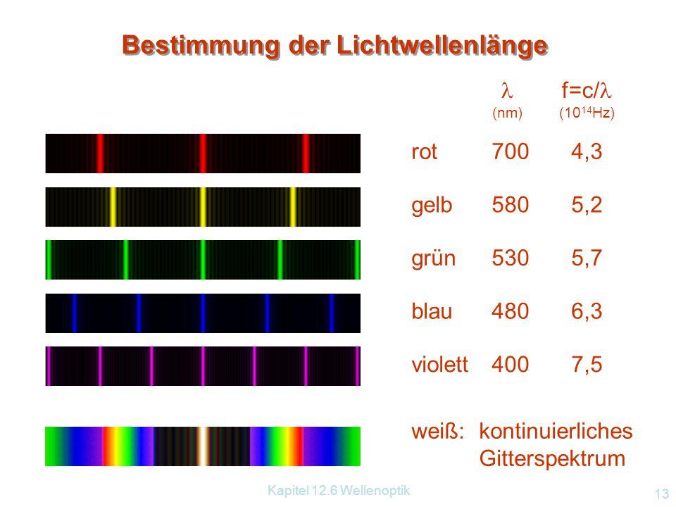 Kapitel 12.6 Wellenoptik 12 12.6.2.3 Wellenlängenmessung mit Gitter Versuchsaufbau: wie vorhin mit Rowlandgitter Aufstecken von Farbgläsern. Aufgabe: