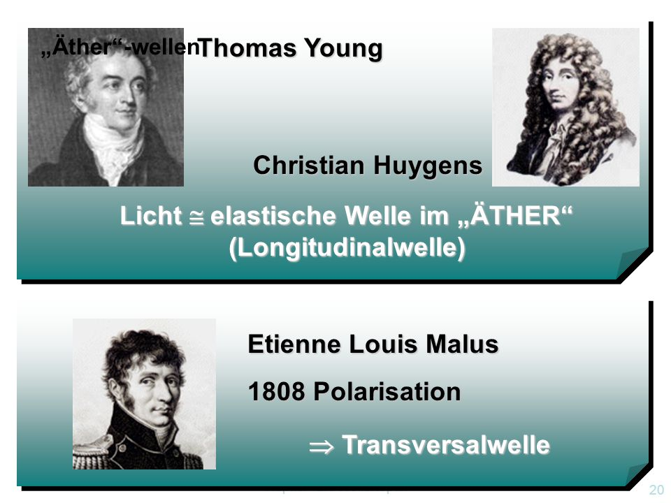 Kapitel 12.6 Wellenoptik 19 Die bisherigen Wellen-Erscheinungen (Interferenz, Beugung) ließen noch keine Klärung zu, ob es sich bei Licht um transversale oder longitudinale Wellen handelt.