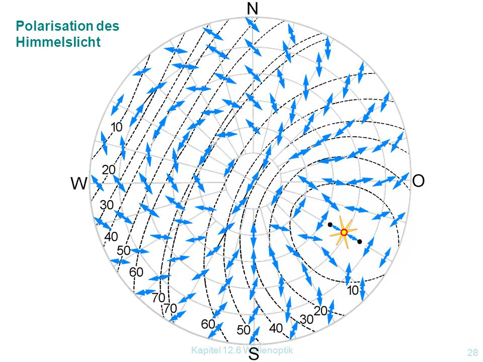 Kapitel 12.6 Wellenoptik 27 http://www.uni-bonn.de/iap/P2K/polarization/polarizationI.html Himmelslicht