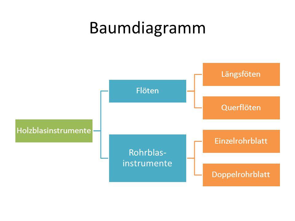 Baumdiagramm Holzblasinstrumente Flöten Längsföten Querflöten Rohrblas- instrumente Einzelrohrblatt Doppelrohrblatt