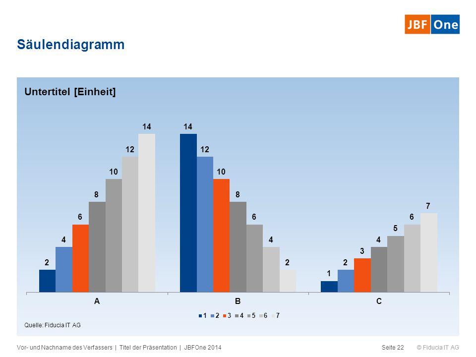© Fiducia IT AG Säulendiagramm Vor- und Nachname des Verfassers | Titel der Präsentation | JBFOne 2014Seite 22 Quelle: Fiducia IT AG Untertitel [Einhe