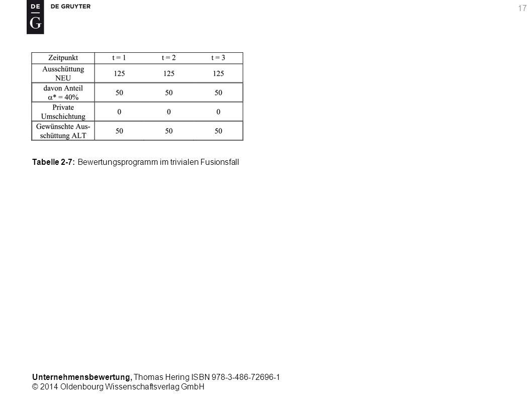 Unternehmensbewertung, Thomas Hering ISBN 978-3-486-72696-1 © 2014 Oldenbourg Wissenschaftsverlag GmbH 17 Tabelle 2-7: Bewertungsprogramm im trivialen
