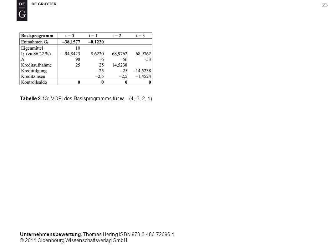Unternehmensbewertung, Thomas Hering ISBN 978-3-486-72696-1 © 2014 Oldenbourg Wissenschaftsverlag GmbH 23 Tabelle 2-13: VOFI des Basisprogramms für w