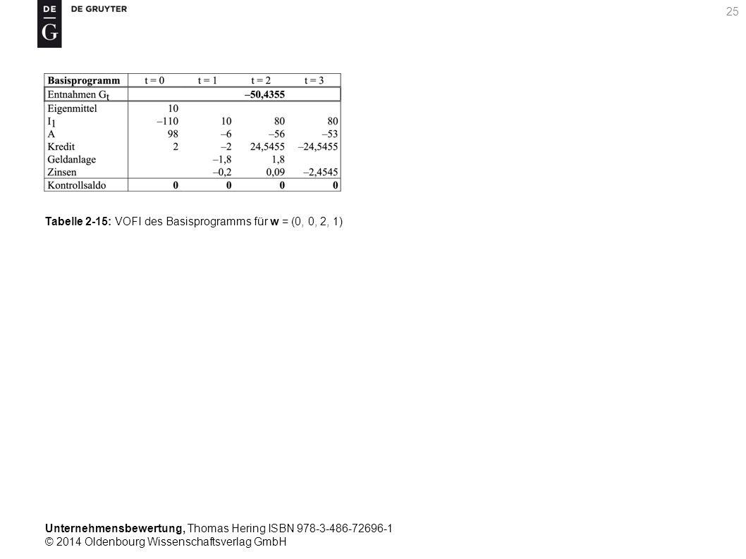 Unternehmensbewertung, Thomas Hering ISBN 978-3-486-72696-1 © 2014 Oldenbourg Wissenschaftsverlag GmbH 25 Tabelle 2-15: VOFI des Basisprogramms für w