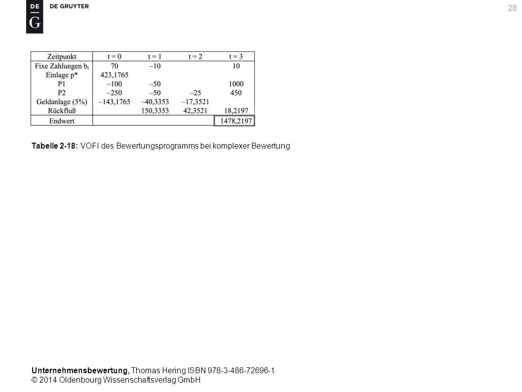 Unternehmensbewertung, Thomas Hering ISBN 978-3-486-72696-1 © 2014 Oldenbourg Wissenschaftsverlag GmbH 28 Tabelle 2-18: VOFI des Bewertungsprogramms b