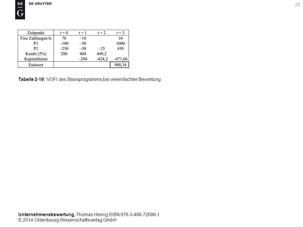 Unternehmensbewertung, Thomas Hering ISBN 978-3-486-72696-1 © 2014 Oldenbourg Wissenschaftsverlag GmbH 29 Tabelle 2-19: VOFI des Basisprogramms bei ve