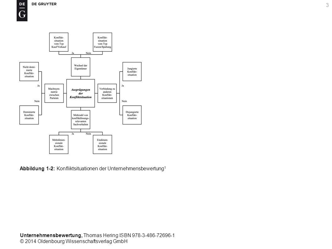 Unternehmensbewertung, Thomas Hering ISBN 978-3-486-72696-1 © 2014 Oldenbourg Wissenschaftsverlag GmbH 3 Abbildung 1-2: Konfliktsituationen der Untern