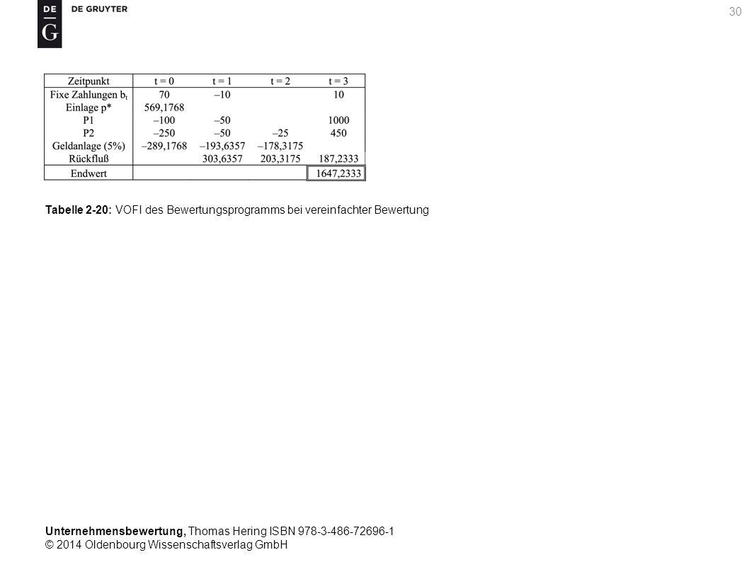 Unternehmensbewertung, Thomas Hering ISBN 978-3-486-72696-1 © 2014 Oldenbourg Wissenschaftsverlag GmbH 30 Tabelle 2-20: VOFI des Bewertungsprogramms b