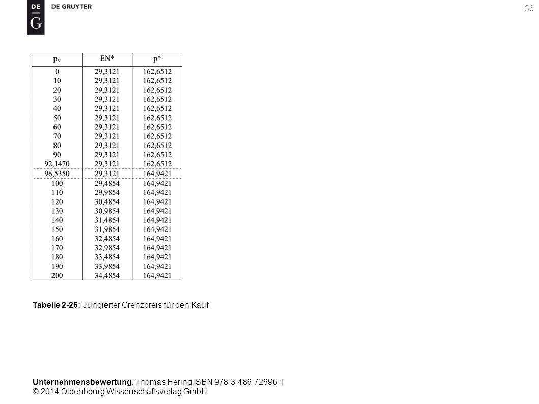 Unternehmensbewertung, Thomas Hering ISBN 978-3-486-72696-1 © 2014 Oldenbourg Wissenschaftsverlag GmbH 36 Tabelle 2-26: Jungierter Grenzpreis für den