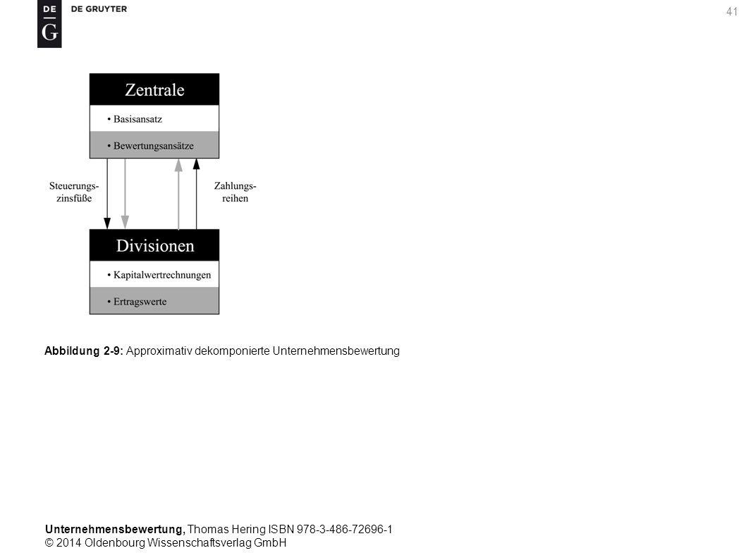 Unternehmensbewertung, Thomas Hering ISBN 978-3-486-72696-1 © 2014 Oldenbourg Wissenschaftsverlag GmbH 41 Abbildung 2-9: Approximativ dekomponierte Un
