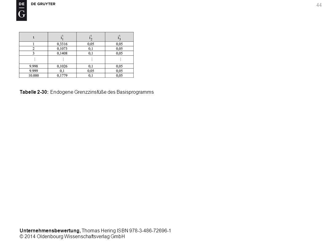 Unternehmensbewertung, Thomas Hering ISBN 978-3-486-72696-1 © 2014 Oldenbourg Wissenschaftsverlag GmbH 44 Tabelle 2-30: Endogene Grenzzinsfüße des Bas