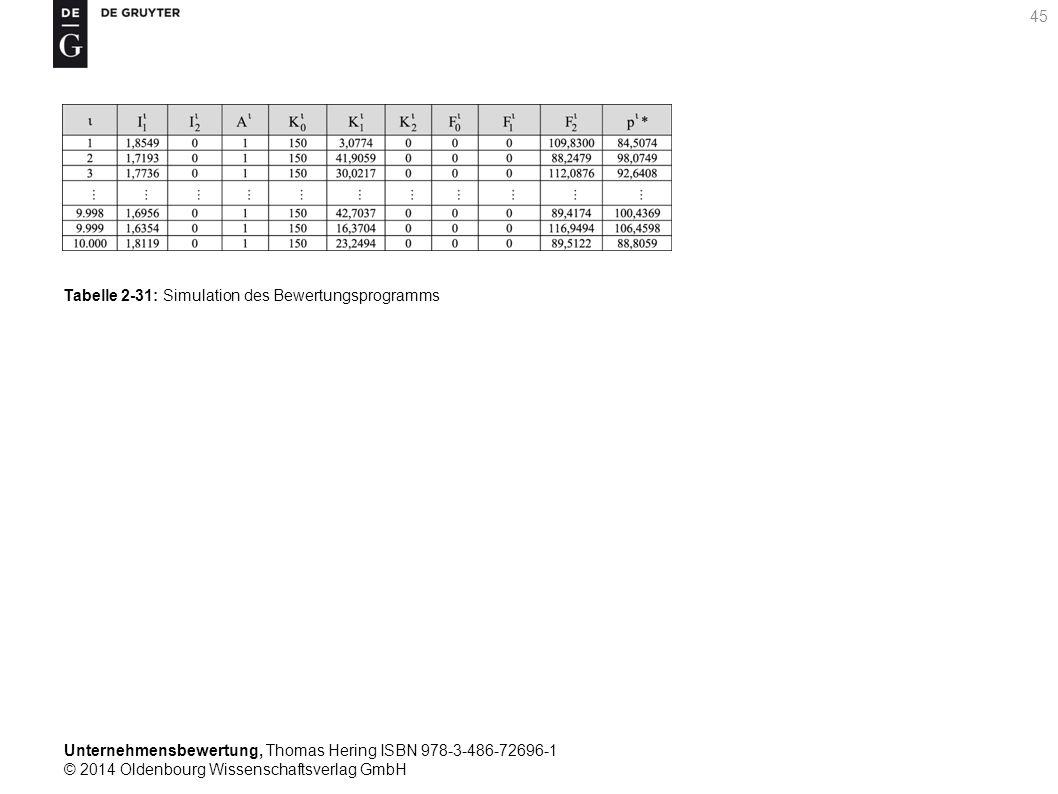 Unternehmensbewertung, Thomas Hering ISBN 978-3-486-72696-1 © 2014 Oldenbourg Wissenschaftsverlag GmbH 45 Tabelle 2-31: Simulation des Bewertungsprogr