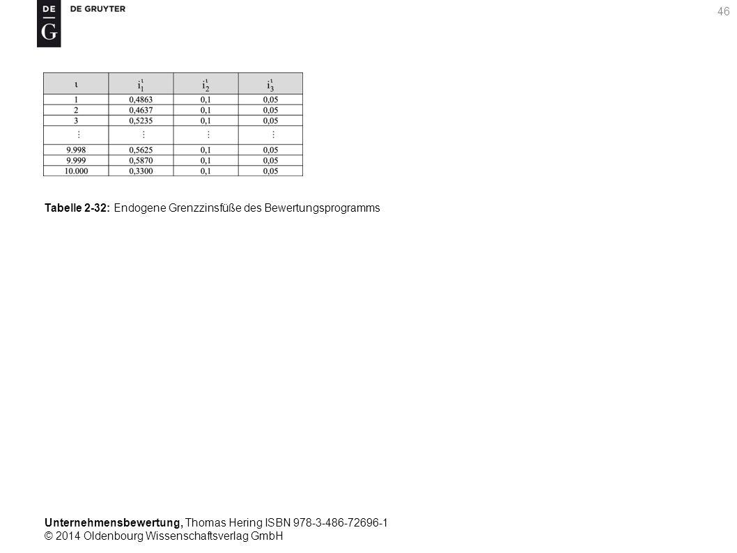 Unternehmensbewertung, Thomas Hering ISBN 978-3-486-72696-1 © 2014 Oldenbourg Wissenschaftsverlag GmbH 46 Tabelle 2-32: Endogene Grenzzinsfüße des Bew
