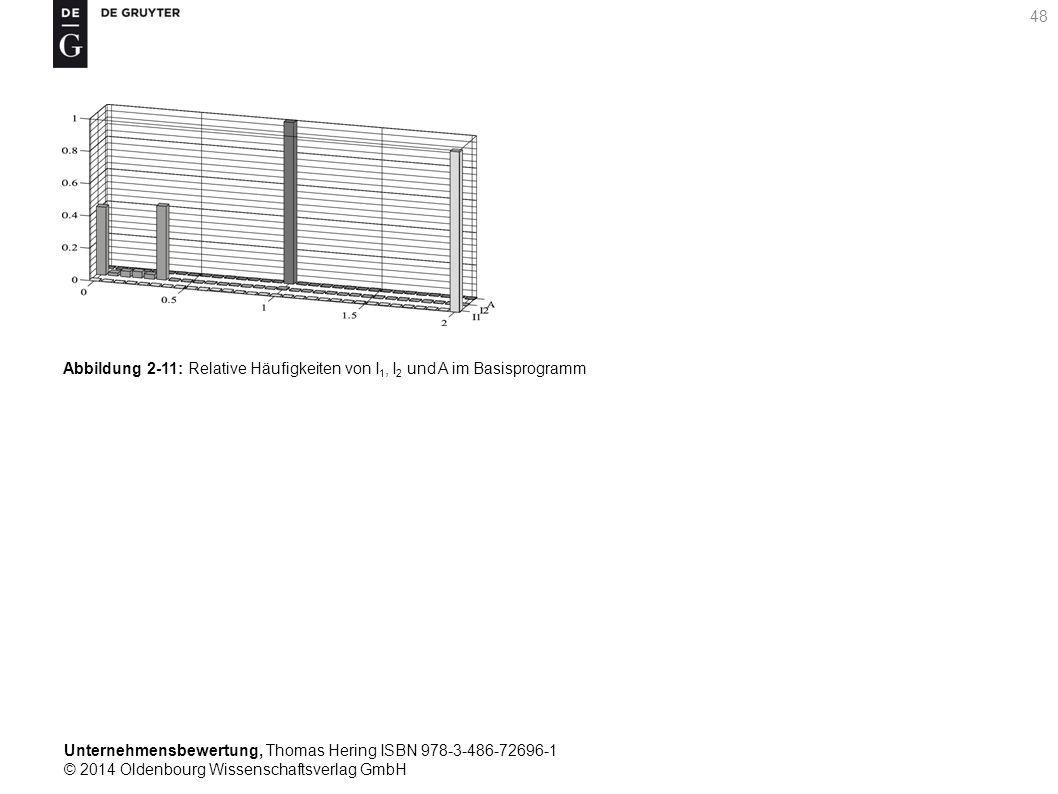 Unternehmensbewertung, Thomas Hering ISBN 978-3-486-72696-1 © 2014 Oldenbourg Wissenschaftsverlag GmbH 48 Abbildung 2-11: Relative Häufigkeiten von I