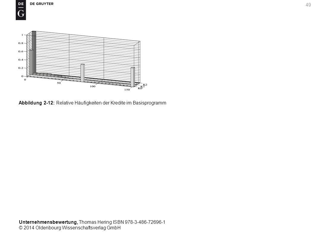 Unternehmensbewertung, Thomas Hering ISBN 978-3-486-72696-1 © 2014 Oldenbourg Wissenschaftsverlag GmbH 49 Abbildung 2-12: Relative Häufigkeiten der Kr