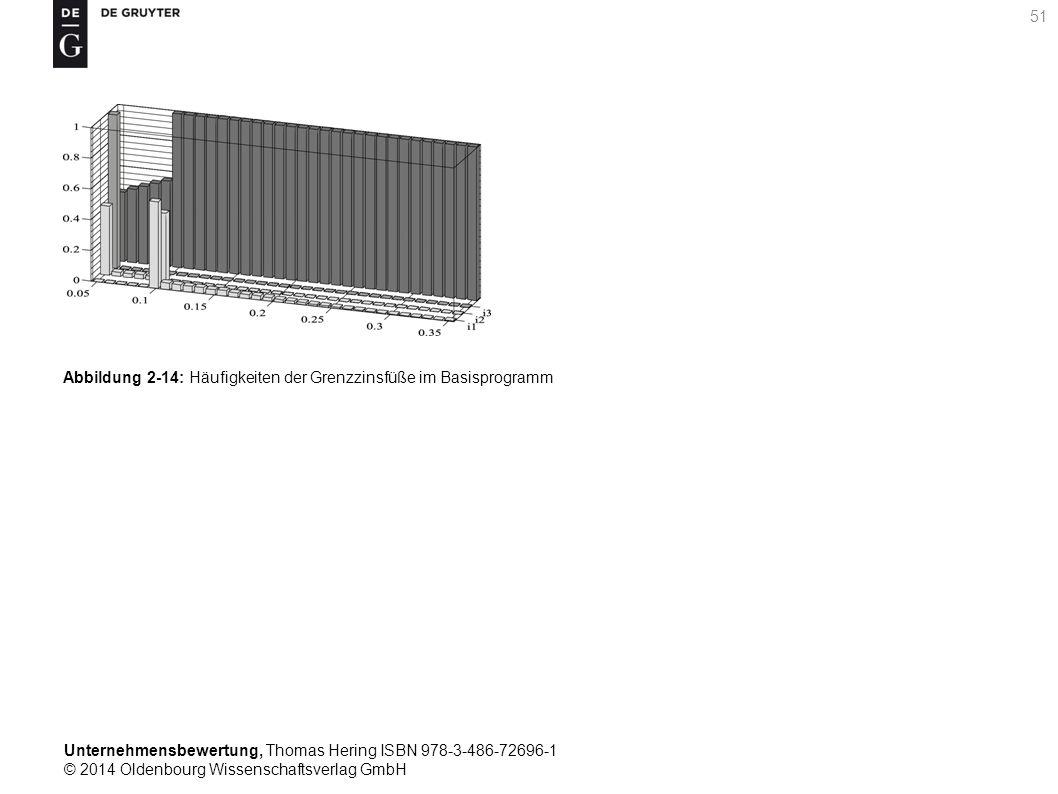 Unternehmensbewertung, Thomas Hering ISBN 978-3-486-72696-1 © 2014 Oldenbourg Wissenschaftsverlag GmbH 51 Abbildung 2-14: Häufigkeiten der Grenzzinsfü