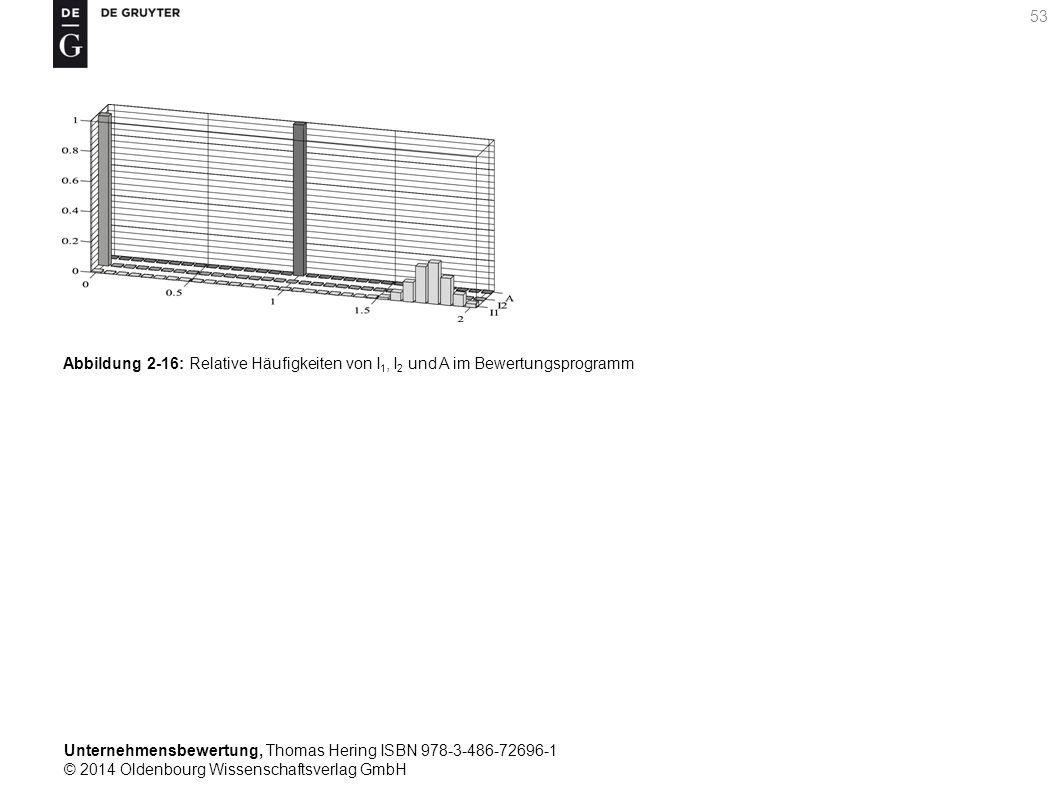 Unternehmensbewertung, Thomas Hering ISBN 978-3-486-72696-1 © 2014 Oldenbourg Wissenschaftsverlag GmbH 53 Abbildung 2-16: Relative Häufigkeiten von I