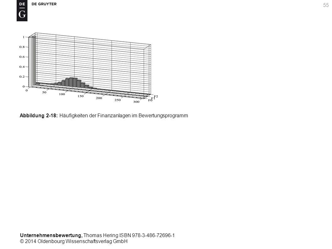Unternehmensbewertung, Thomas Hering ISBN 978-3-486-72696-1 © 2014 Oldenbourg Wissenschaftsverlag GmbH 55 Abbildung 2-18: Häufigkeiten der Finanzanlag