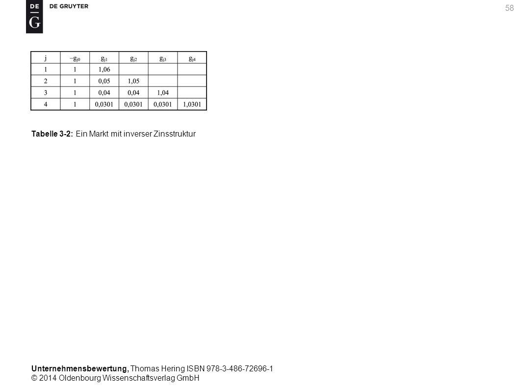 Unternehmensbewertung, Thomas Hering ISBN 978-3-486-72696-1 © 2014 Oldenbourg Wissenschaftsverlag GmbH 58 Tabelle 3-2: Ein Markt mit inverser Zinsstru