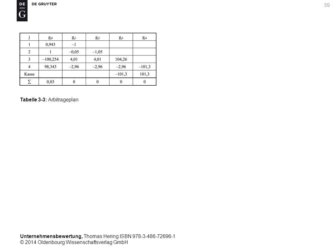Unternehmensbewertung, Thomas Hering ISBN 978-3-486-72696-1 © 2014 Oldenbourg Wissenschaftsverlag GmbH 59 Tabelle 3-3: Arbitrageplan