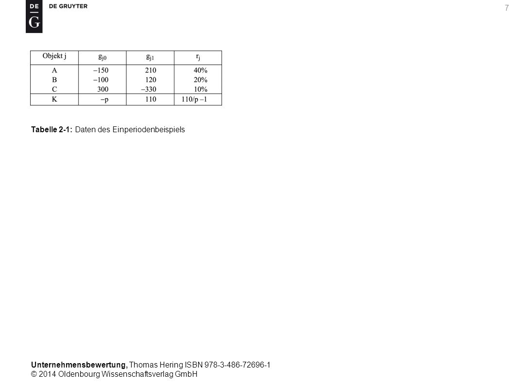 Unternehmensbewertung, Thomas Hering ISBN 978-3-486-72696-1 © 2014 Oldenbourg Wissenschaftsverlag GmbH 7 Tabelle 2-1: Daten des Einperiodenbeispiels