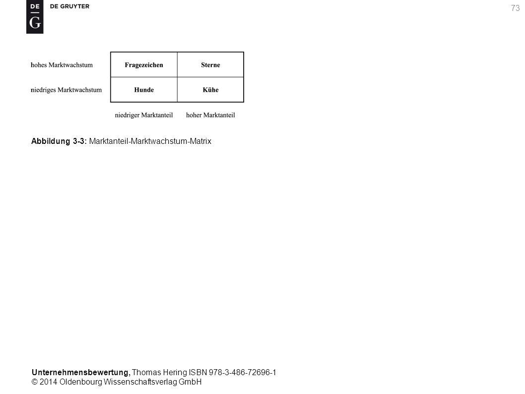 Unternehmensbewertung, Thomas Hering ISBN 978-3-486-72696-1 © 2014 Oldenbourg Wissenschaftsverlag GmbH 73 Abbildung 3-3: Marktanteil-Marktwachstum-Mat
