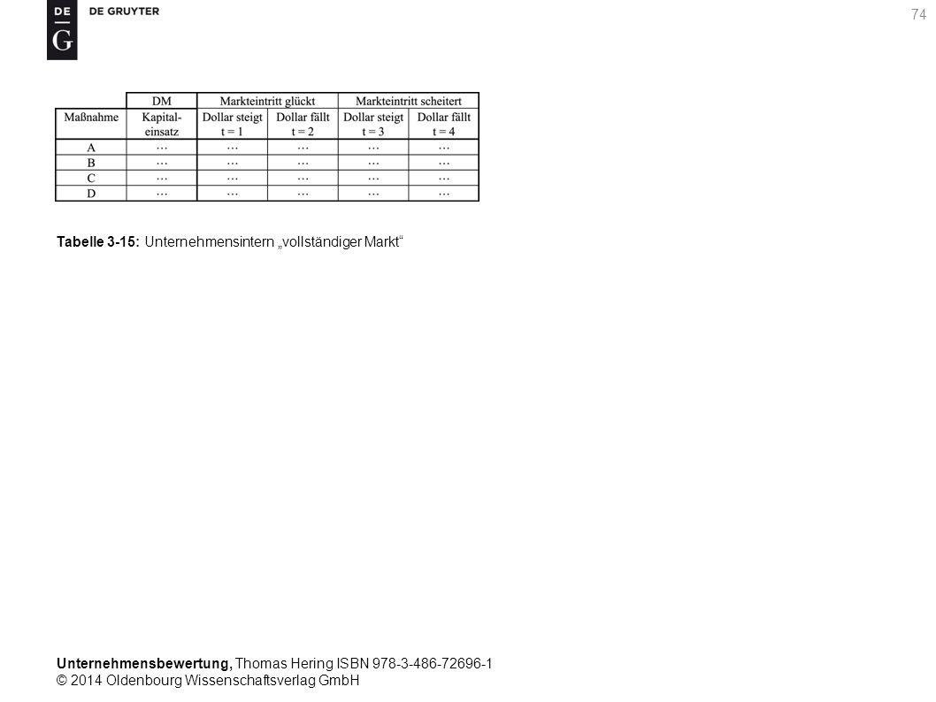 """Unternehmensbewertung, Thomas Hering ISBN 978-3-486-72696-1 © 2014 Oldenbourg Wissenschaftsverlag GmbH 74 Tabelle 3-15: Unternehmensintern """"vollständi"""