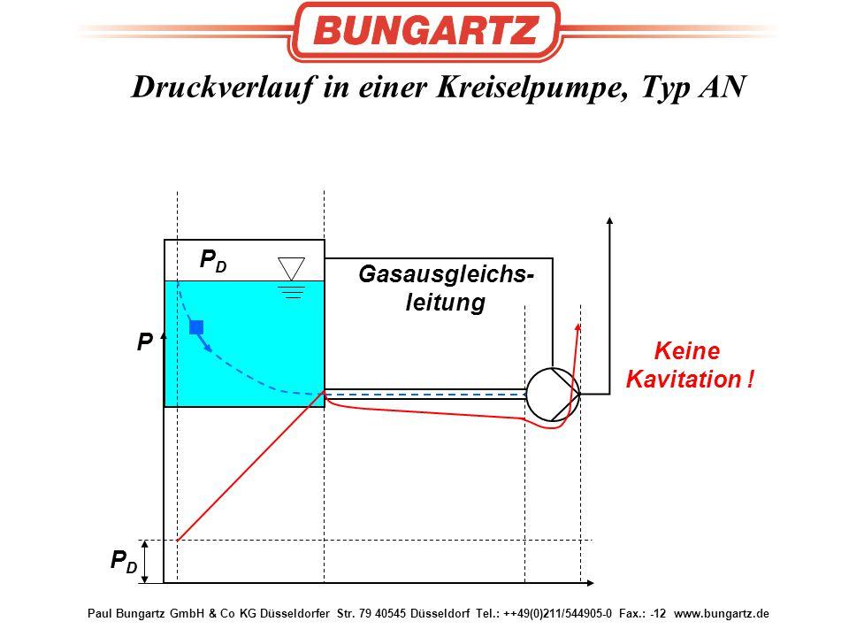 PDPD Gasausgleichs- leitung Druckverlauf in einer Kreiselpumpe, Typ AN P PDPD Keine Kavitation !