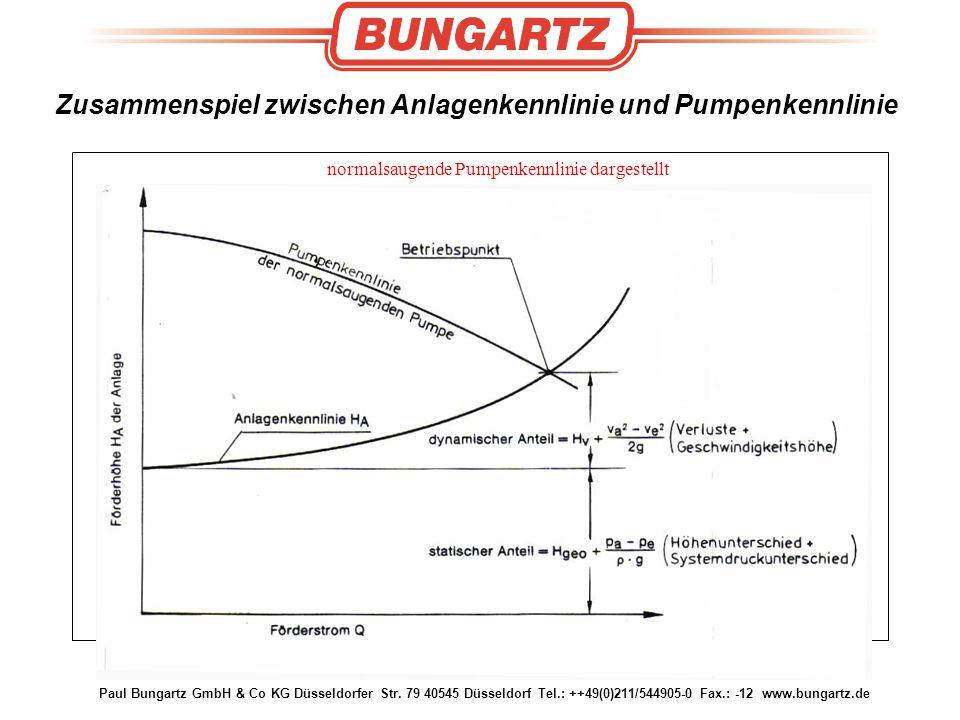 Paul Bungartz GmbH & Co KG Düsseldorfer Str. 79 40545 Düsseldorf Tel.: ++49(0)211/544905-0 Fax.: -12 www.bungartz.de Zusammenspiel zwischen Anlagenken