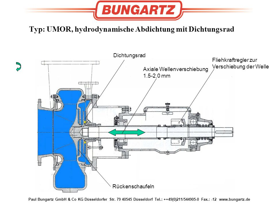Paul Bungartz GmbH & Co KG Düsseldorfer Str. 79 40545 Düsseldorf Tel.: ++49(0)211/544905-0 Fax.: -12 www.bungartz.de Axiale Wellenverschiebung 1.5-2.0