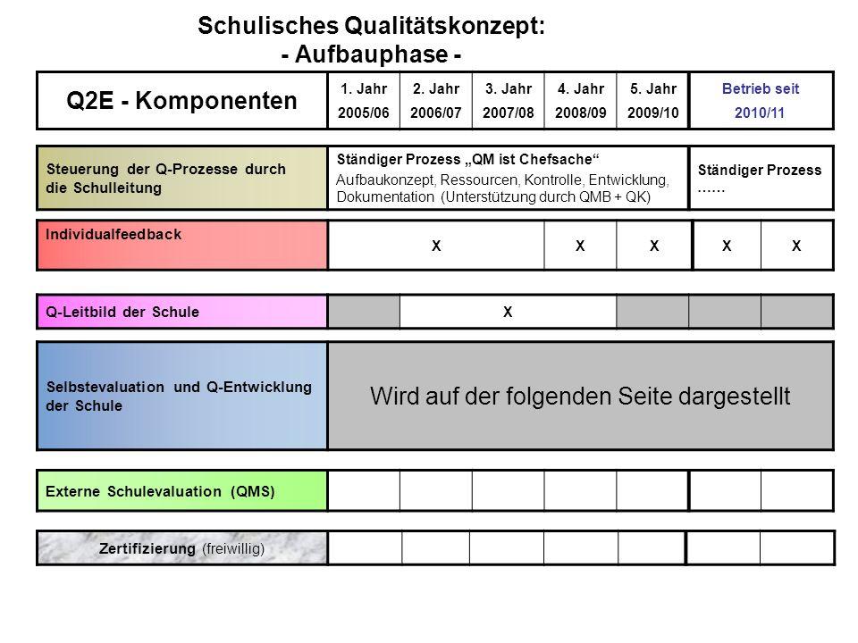 Schulisches Qualitätskonzept: - Aufbauphase - Individualfeedback XXXXX Q-Leitbild der Schule X Selbstevaluation und Q-Entwicklung der Schule Wird auf