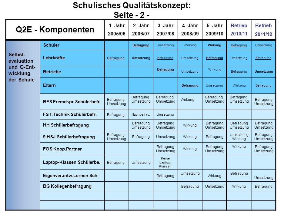 Schulisches Qualitätskonzept: Seite - 2 - Selbst- evaluation und Q-Ent- wicklung der Schule Schüler BefragungUmsetzungWirkung BefragungUmsetzung Lehrk