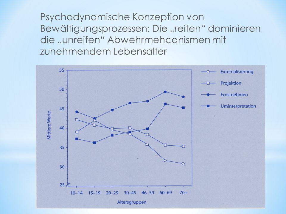 """Psychodynamische Konzeption von Bewältigungsprozessen: Die """"reifen"""" dominieren die """"unreifen"""" Abwehrmehcanismen mit zunehmendem Lebensalter"""