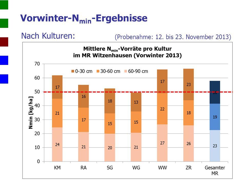 Nach Kulturen: Frühjahrs-N min -Ergebnisse (0-90 cm) (Probenahme: 14. bis 17. Februar 2014)