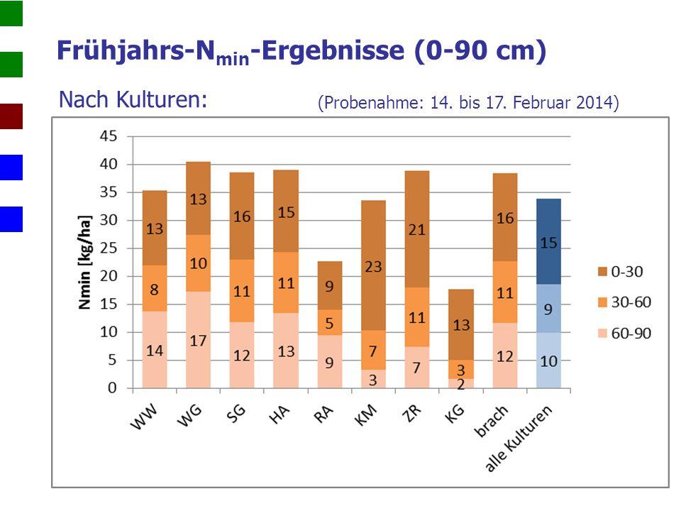 Nach Kulturen: Frühjahrs-N min -Ergebnisse (0-60 cm)  anrechenbar auf Düngung (Probenahme: 14.