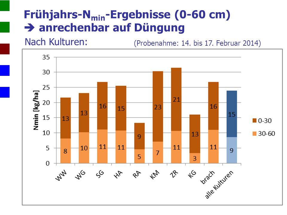 Rückblick Zwischenfrüchte N-Nachlieferung aus der Biomasse